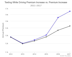 Massachusetts Driving Fines Chart Texting And Driving Statistics 2019 The Zebra