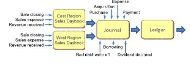 A Company S Ledger Is Journal And Original Entry Daybook In Bookkeeping And Accounting
