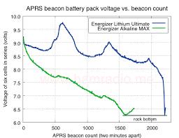 Energizer Lithium Vs Alkaline Batteries