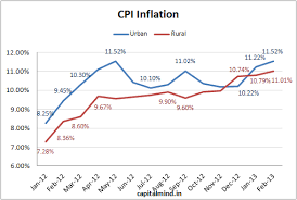 Cpi Inflation For Feb 2013 At 10 91 Capitalmind Better