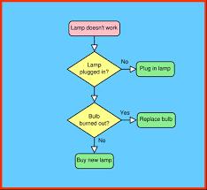 Pareto Chart Asq Pareto Chart For Quality Management Customer Service