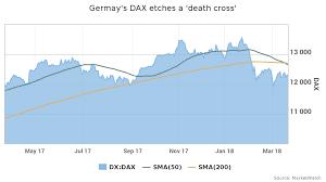S Dax Chart Market Extra Ach Du Meine Güte Germanys Dax Forms Death