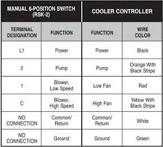 thermostat wiring diagram color codes wiring diagram thermostat wiring explained
