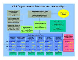 Cbp Pay Chart Cbp Org Chart With Leader Names 8 8 Chesapeake Bay Program