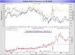 Indian Gold Silver Prices Vs Us Gold Silver Charts