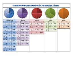 Fraction To Decimal List Chart Fraction Decimal Percent Conversion Chart Benchmark Fractions