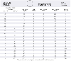 Cmp Pipe Size Chart Corrugated Metal Pipe Sizes Pvc Pipe Fitting Sizes