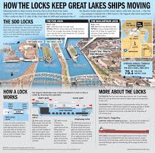 Manistee River Flow Chart How The Soo Locks Keep The Great Lakes Shipping Moving