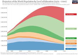 projections of future education our world in data