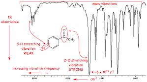 Ir Chart Organic Chemistry Chm 331 General Organic Chemistry Chemistry Organic