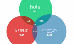 Netflix Movie Charts Seem Familiar Charts Show How Many Tv Shows And Movies Are