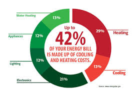 furnace and air conditioner cost replacement. Perfect Cost Heating And Air Conditioning Home Energy Usage Statistics In Furnace And Air Conditioner Cost Replacement A
