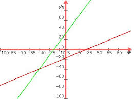 Celsius To Fahrenheit Equation Chart Solution Make A Graph That Shows When Fahrenheit And
