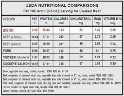 Usda Meat Nutrition Chart Usda Comparison Chart Between Bison Other Meats