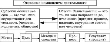 Тема Деятельность человека ее основные формы Обществознание Мотив совокупность внешних и внутренних условий вызывающих активность субъекта и определяющих направленность деятельности В качестве мотивов могут