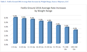 Fedex Announces 2016 General Rate Increase And Other Changes