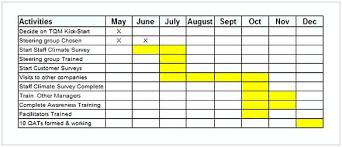 The Gantt Chart Pdf Pin By Moussyusa On Business Template Gantt Chart
