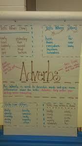 Adverb Anchor Chart 2nd Grade Adverbs Anchor Chart Image Only Anchor Charts Adverbs