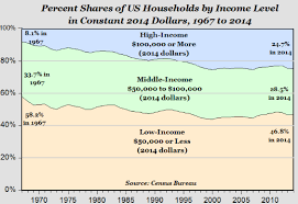 Middle Class Shrinking Chart Mark Perry It Does Not Add Up