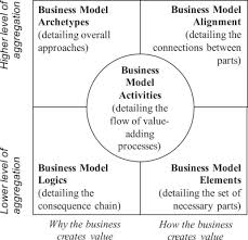what is a business model the wider implications of business model research sciencedirect