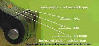 Tra Clutch Ramp Chart Ibackshift Com