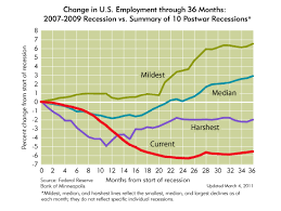recession in perspective federal reserve bank of minneapolis view data