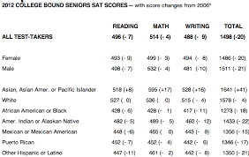 Sat Scores Chart For Colleges Disappointing Sat Test Scores Again