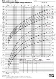 Interactive Growth Chart Boys Medcalc Interactive Growth Chart Grad School Chart