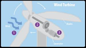 electric generator diagram for kids. This Diagram Shows The Major Parts Of A Wind Turbine. Numbers On Correspond Electric Generator For Kids