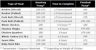 Meat Smoking Chart Pdf 78 Problem Solving Smoked Brisket Time Chart
