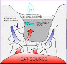 how do geysers form geysers and the earth s plumbing systems