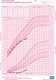 Late Bloomer Growth Chart Normal Growth And Growth Disorders Oncohema Key