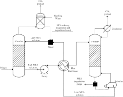 Reverse Water Gas Shift Reactor Design Carbon Dioxide Utilisation For Production Of Transport Fuels