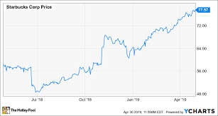 Monster Stock Price Chart Starbucks Stock Is Too Pricey After Monster 60 Surge The