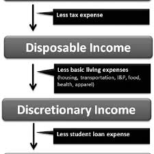 Personal Finance Model Personal Finance Model Of Net Income After Student Loan