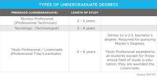 education in wenr types undergraduate degrees