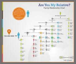Family Tree Relationship Chart Are We Related Print Off This Incredibly Handy Family