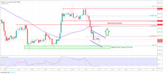 Price Chart Btc Bitcoin Price Analysis Btc Testing Key Support But Can It