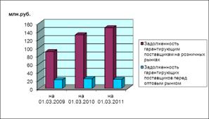Учет и анализ дебиторской задолженности на примере энергосбытовая  Значительное превышение задолженности гарантирующим поставщикам на розничных рынках и гарантирующих поставщиков перед оптовым рынком по России представлено