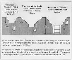 Osha Construction Safety Regulations Subpart P Excavations