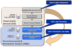 Vulnerability Remediation Process Flow Chart Cyber Risk Remediation Analysis The Mitre Corporation