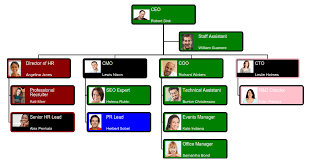 Orgchart4u The Free Online Employee Directory And Org Chart