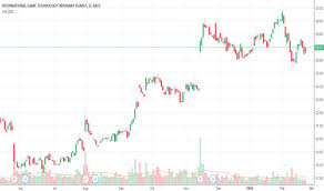 Igt Stock Price And Chart Nyse Igt Tradingview