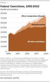 Arizona Sentencing Chart 2018 The Rise Of Federal Immigration Crimes Pew Research Center