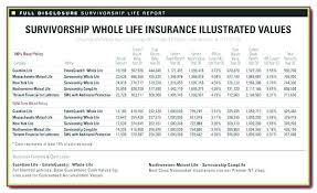 Lovely State Farm Insurance Quote Calculator Or Whole Life Insurance Enchanting Quotes For Whole Life Insurance