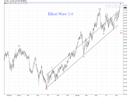 Crude Oil Daily Chart Bullish Wave Count Update Elliott