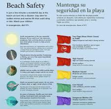 Tide Chart Orange Beach Alabama Swimming Gulf Islands National Seashore U S National
