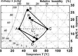 The Use Of Psychrometric Charts For The Optimisation Of A Thermal ...