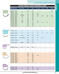 Oral Surgery Maxillofacial Surgery Specialty Catalog