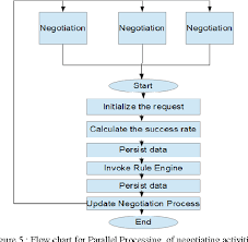 Figure 5 From Parallel Processing And Intercommunication Of